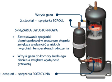 Sprężarka rotacyjna i scroll